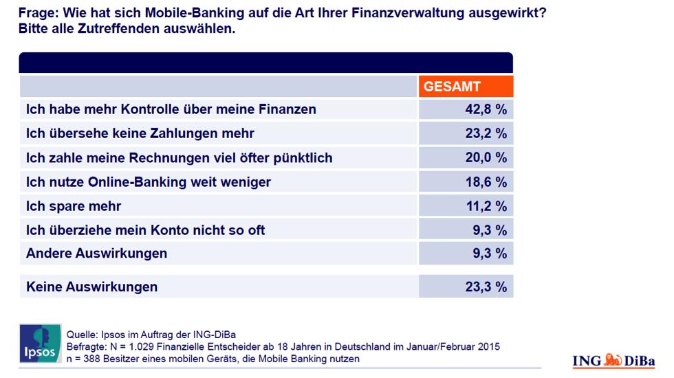 "Umfrage ""Mobile Banking Nutzung"", Ipsos im Auftrag der ING-DiBa, 2015"