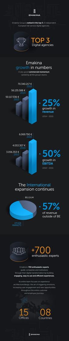 Emakina Group 2015 - Some Key data