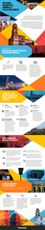 Infografía: Panasonic Mapping en Morelia