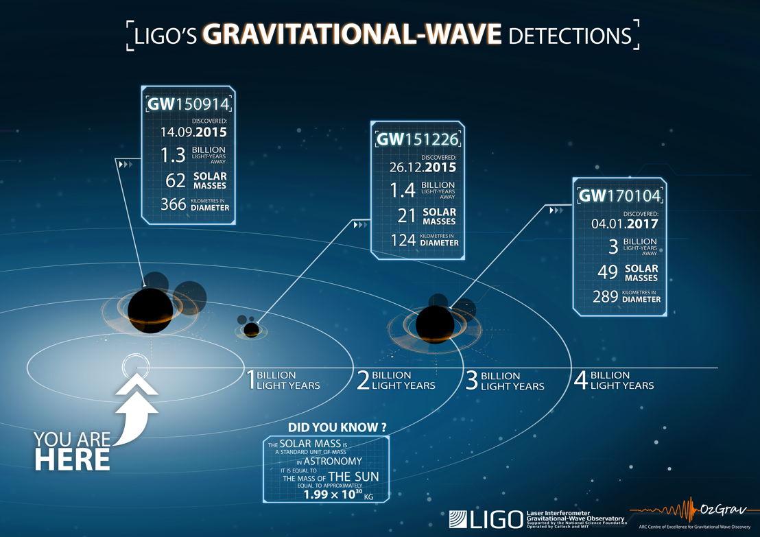 LIGO's gravitational wave detections. Image: OzGrav.