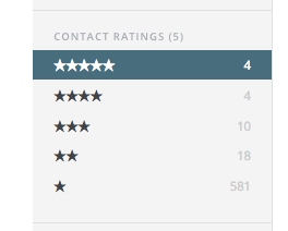 Aim for 4 and 5 stars