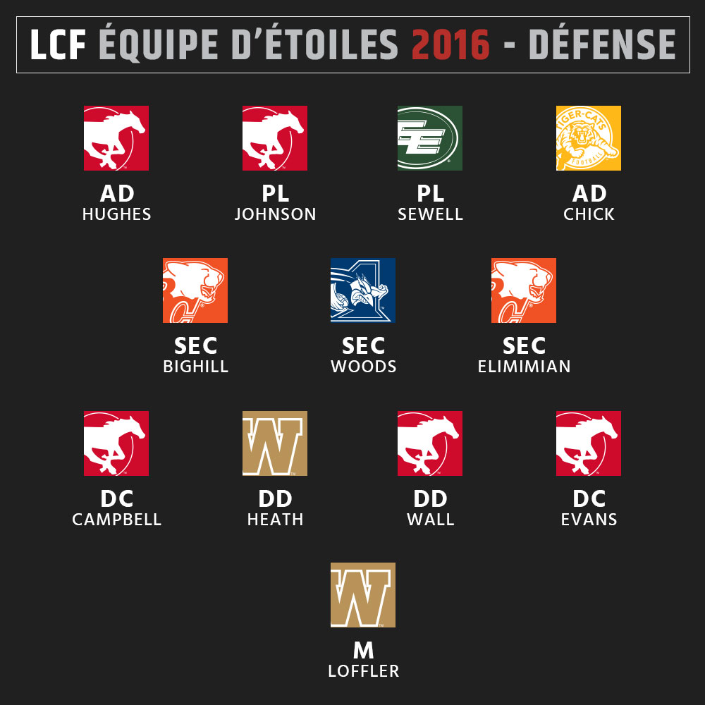 Équipe d'étoiles 2016 de la LCF - Défense