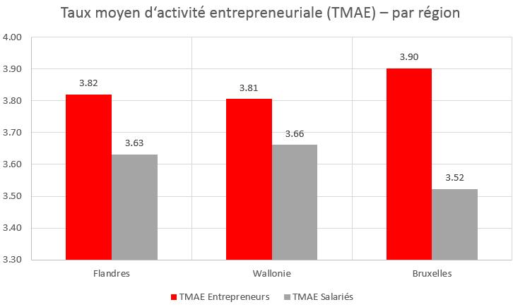 Esprit d'entrepreneuriat moyen par région