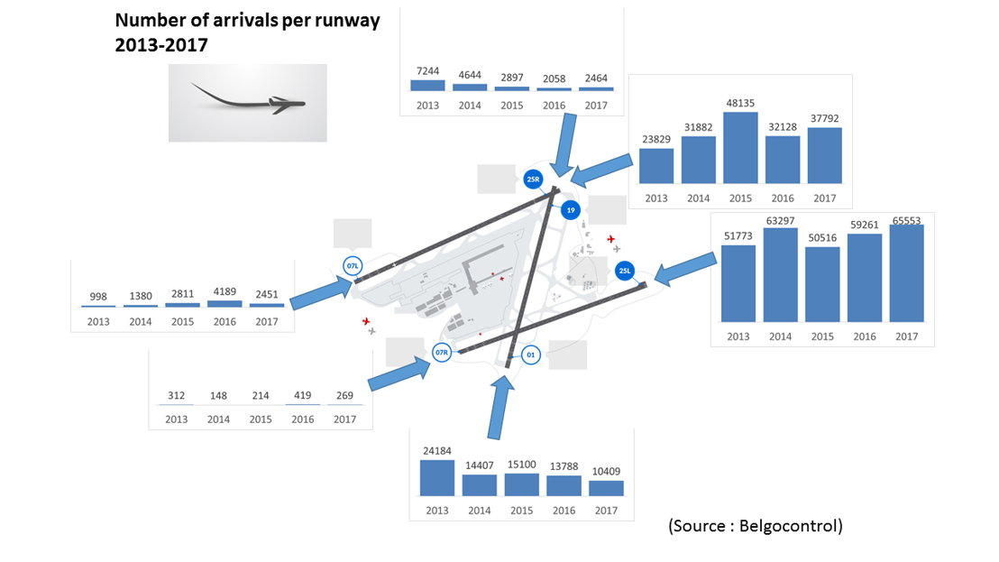 Number of arrivals per runway (2013-2017)