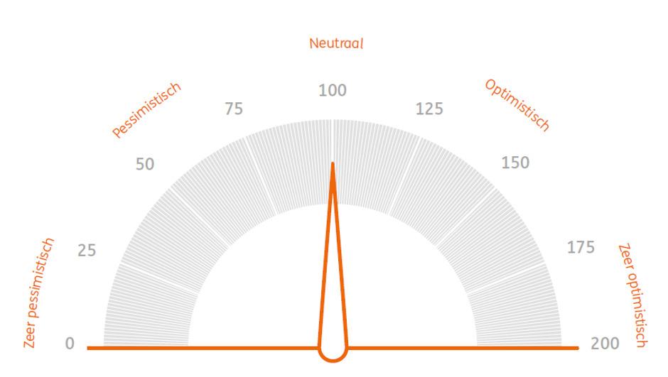 ING Beleggersbarometer: Klimaatbetogingen beïnvloeden de Belgische belegger