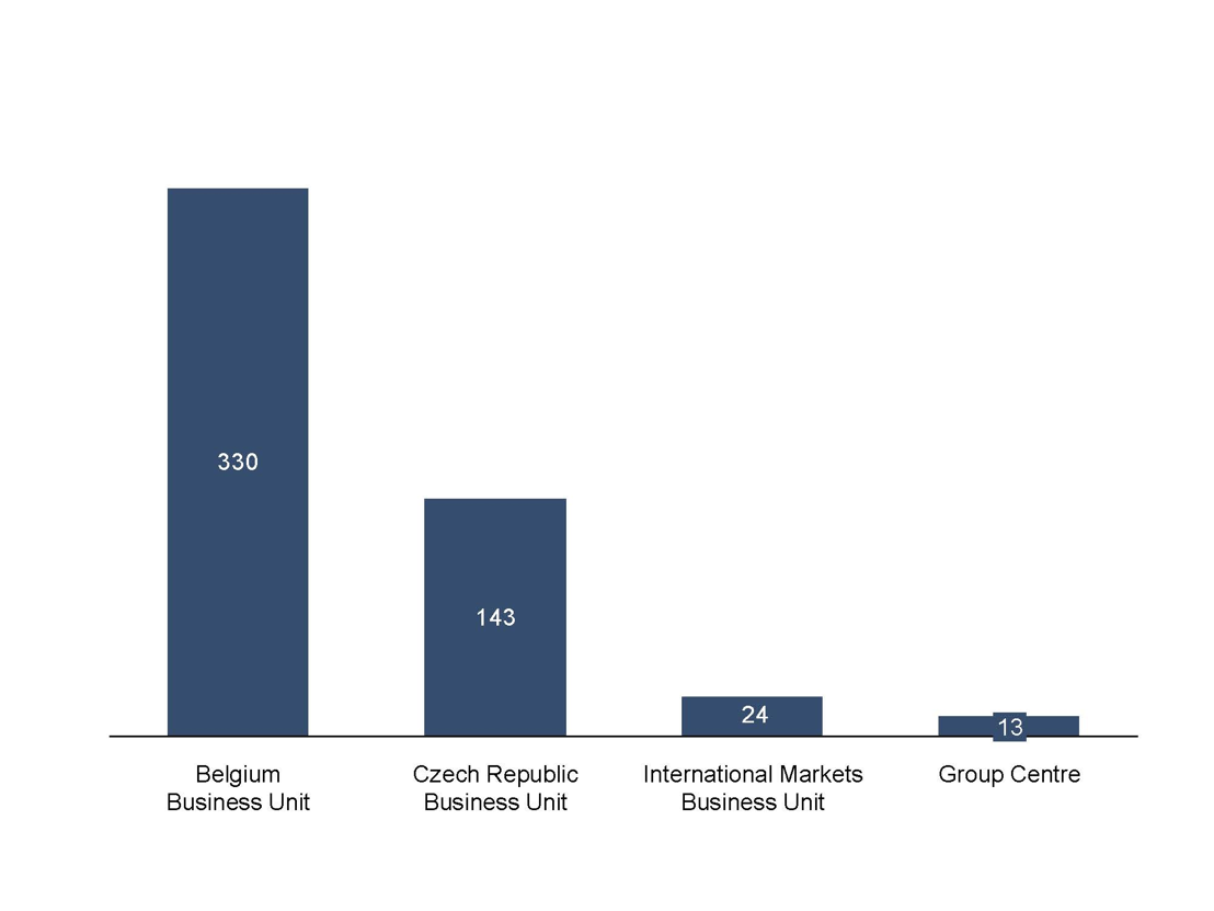 Net results by business unit 1Q2015 (in millions of euro)