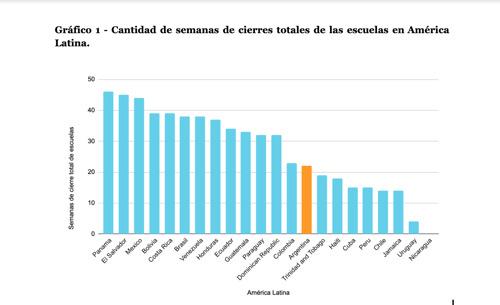 Argentina está en el puesto 14 del ranking de América Latina con mayor tiempo de cierre total de sus escuelas