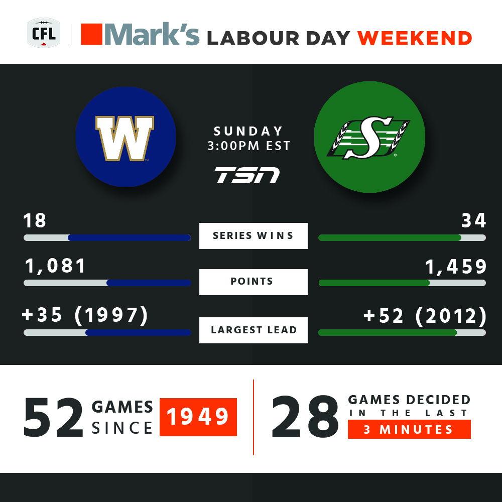 Winnipeg at Saskatchewan on Sunday 3pm ET.