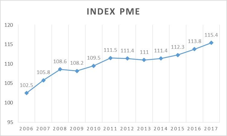Graphique 1 : Évolution de l'Indice Emploi PME (troisième trimestre 2006 – 2017)