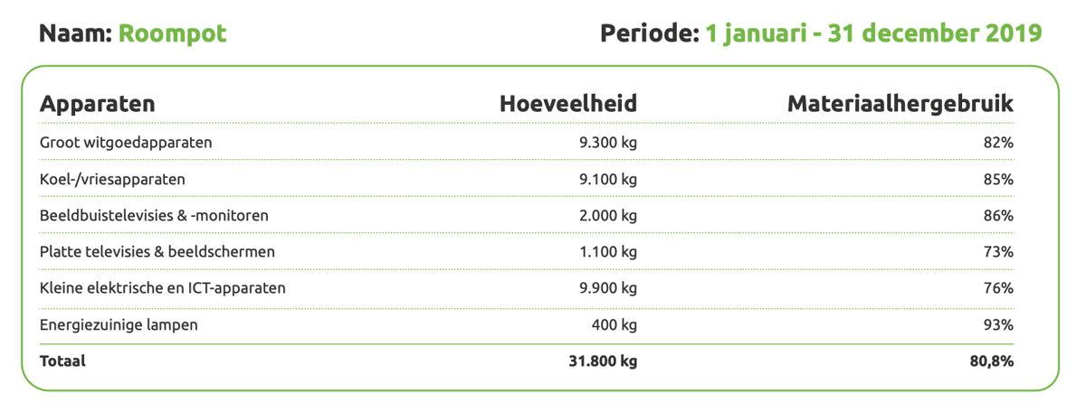 Gerecyclede ewaste Roompot in 2019 (bron: Wecycle)