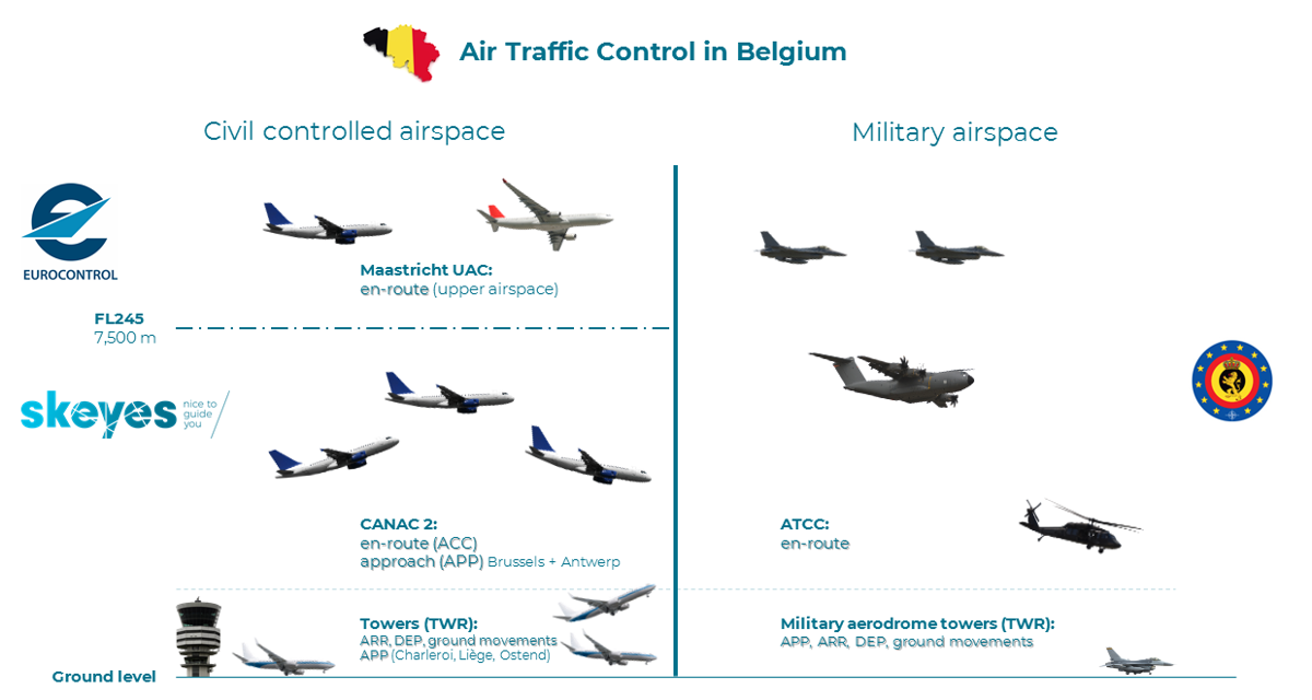 Three air traffic controllers operate in Belgian airspace: skeyes, EUROCONTROL MUAC (above FL 245) and Belgian Defence