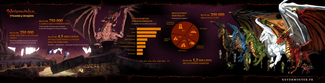 Neverwinter: Tyranny of Dragons - Info