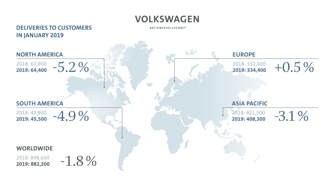 El Grupo Volkswagen arranca con fuerza en el nuevo año