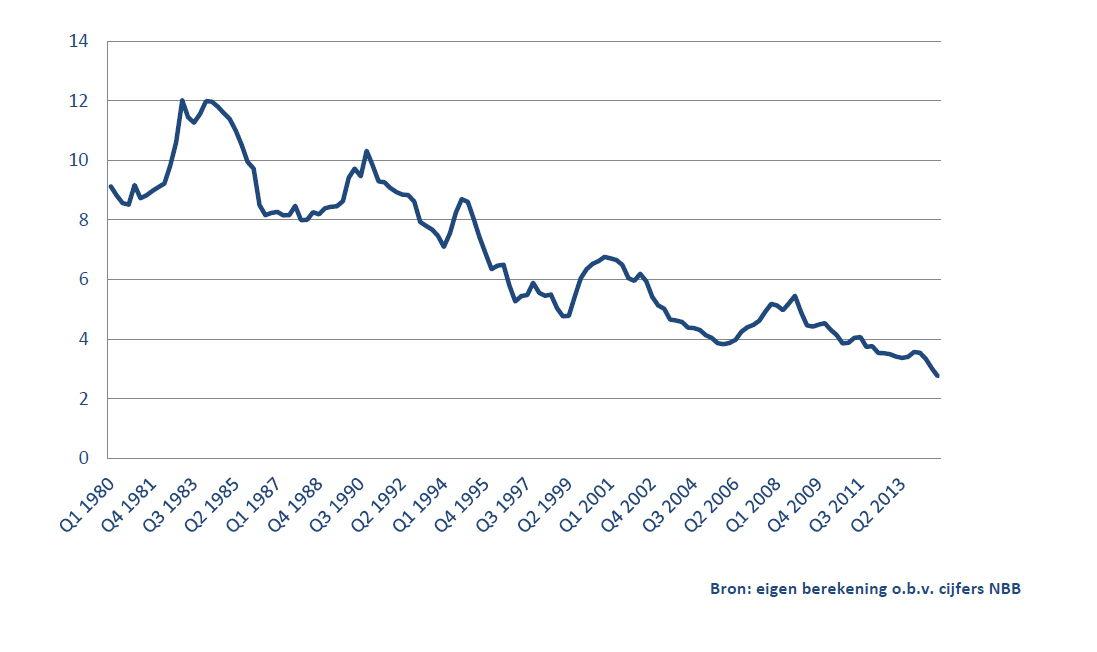 Ontwikkeling van de gemiddelde hypothecaire rentes sinds 1980 (in procenten)