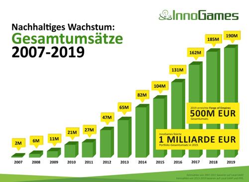 InnoGames steigert Umsatz 2019 auf 190 Millionen EUR