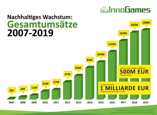 Preview: InnoGames steigert Umsatz 2019 auf 190 Millionen EUR