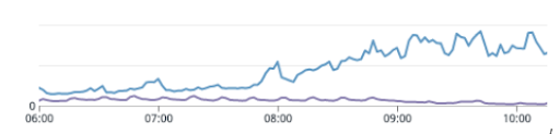 Behind the scenes, each web server started seeing significant over-utilisation (requests per instance)
