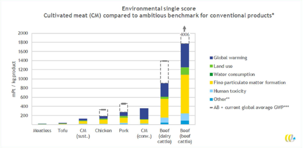 Preview: GAIA launches worldwide scientific first: environmental impact study on cultivated meat