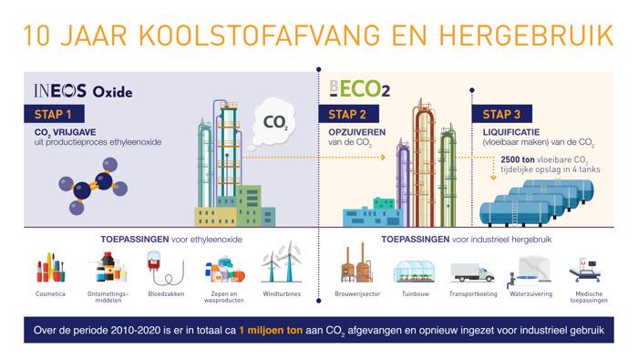 INEOS Oxide en bECO2: Slim hergebruik van koolstofdioxide door industriële samenwerking