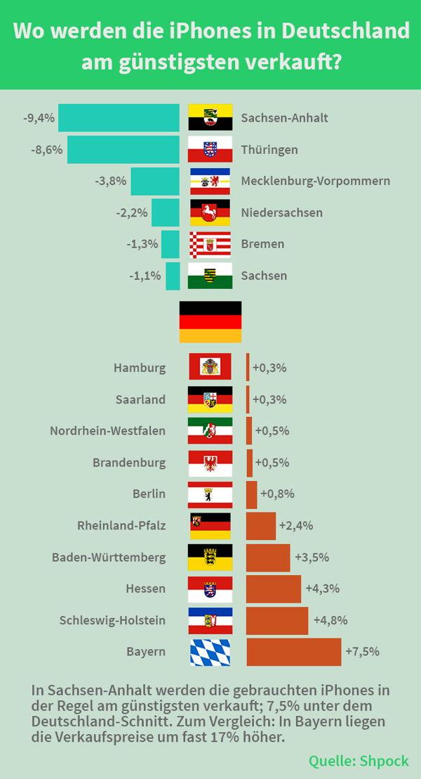 In welchen Bundesländern werden die gebrauchten iPhones im Schnitt am günstigsten verkauft?