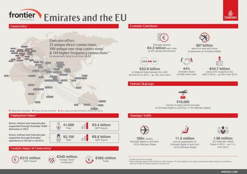 Emirates' Operations in Europe: A €6.8 Billion Impact on GDP