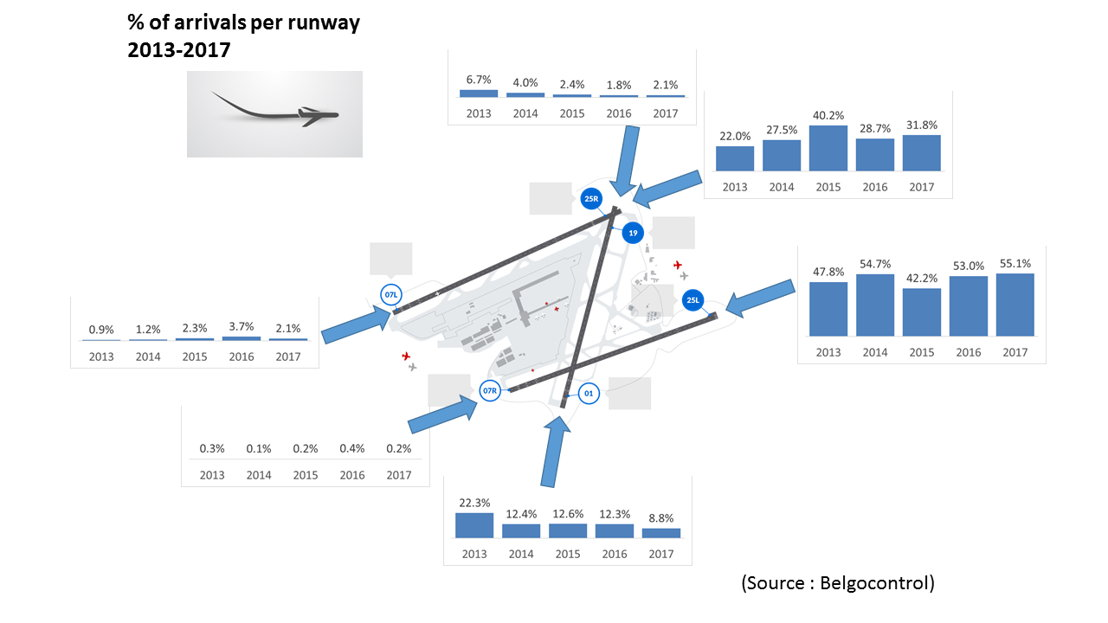 % of arrivals per runway (2013-2017)