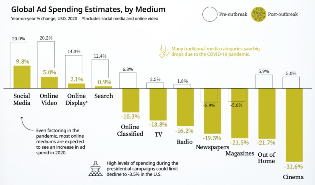 The COVID-19 Impact on Advertising Spend