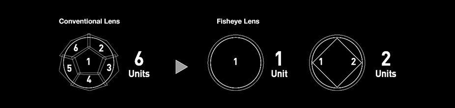 Uso de uno o dos lentes ET-D3LEF70 en comparación de lentes convencionales