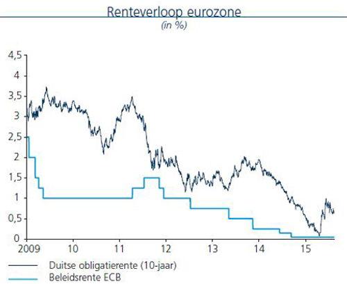 Renteverloop eurozone