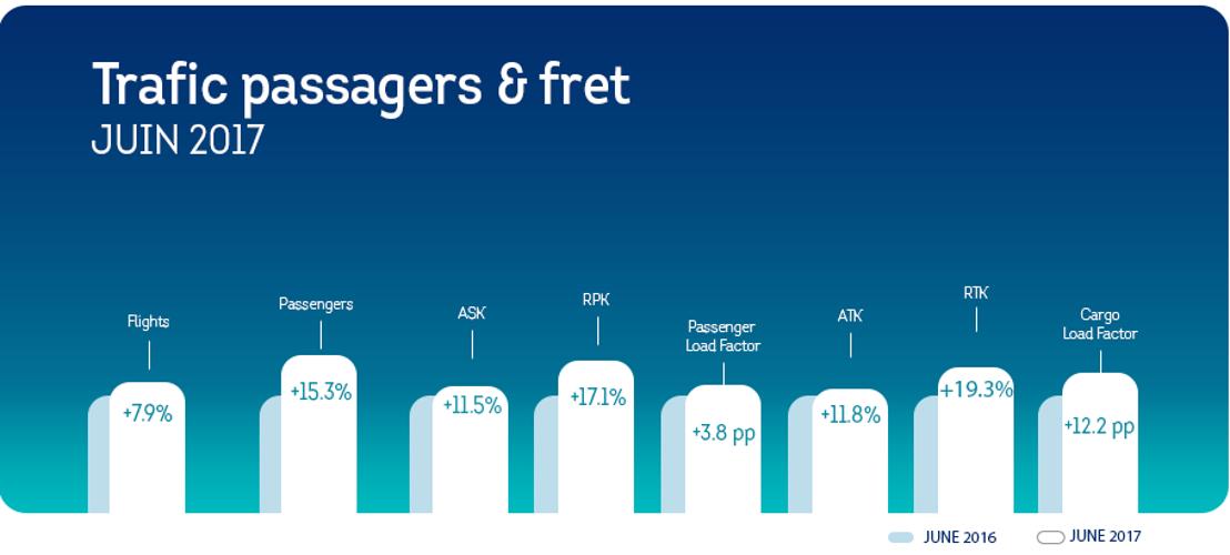 Brussels Airlines poursuit sa croissance au mois de juin