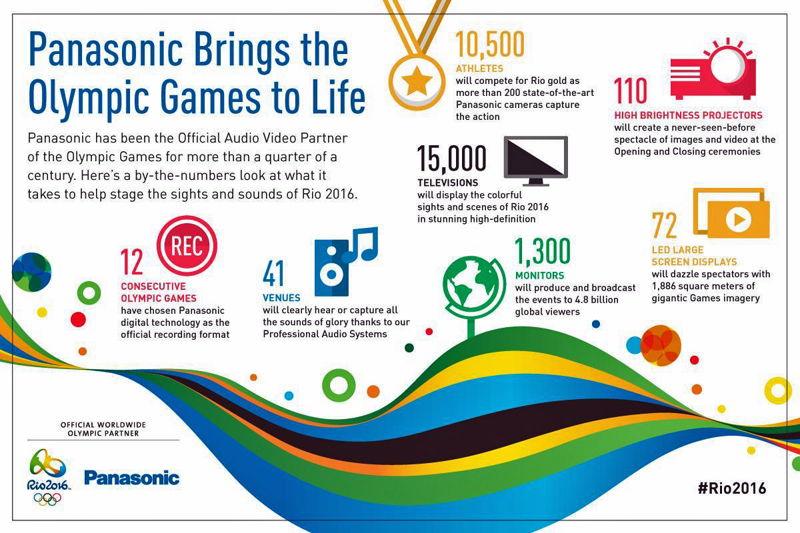 Panasonic en JJOO Rio 2016 Infografia
