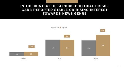 Месечен медиен анализ: юли 2020