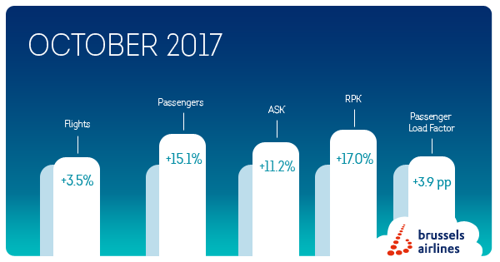 Brussels Airlines : 15.1% more passengers in October