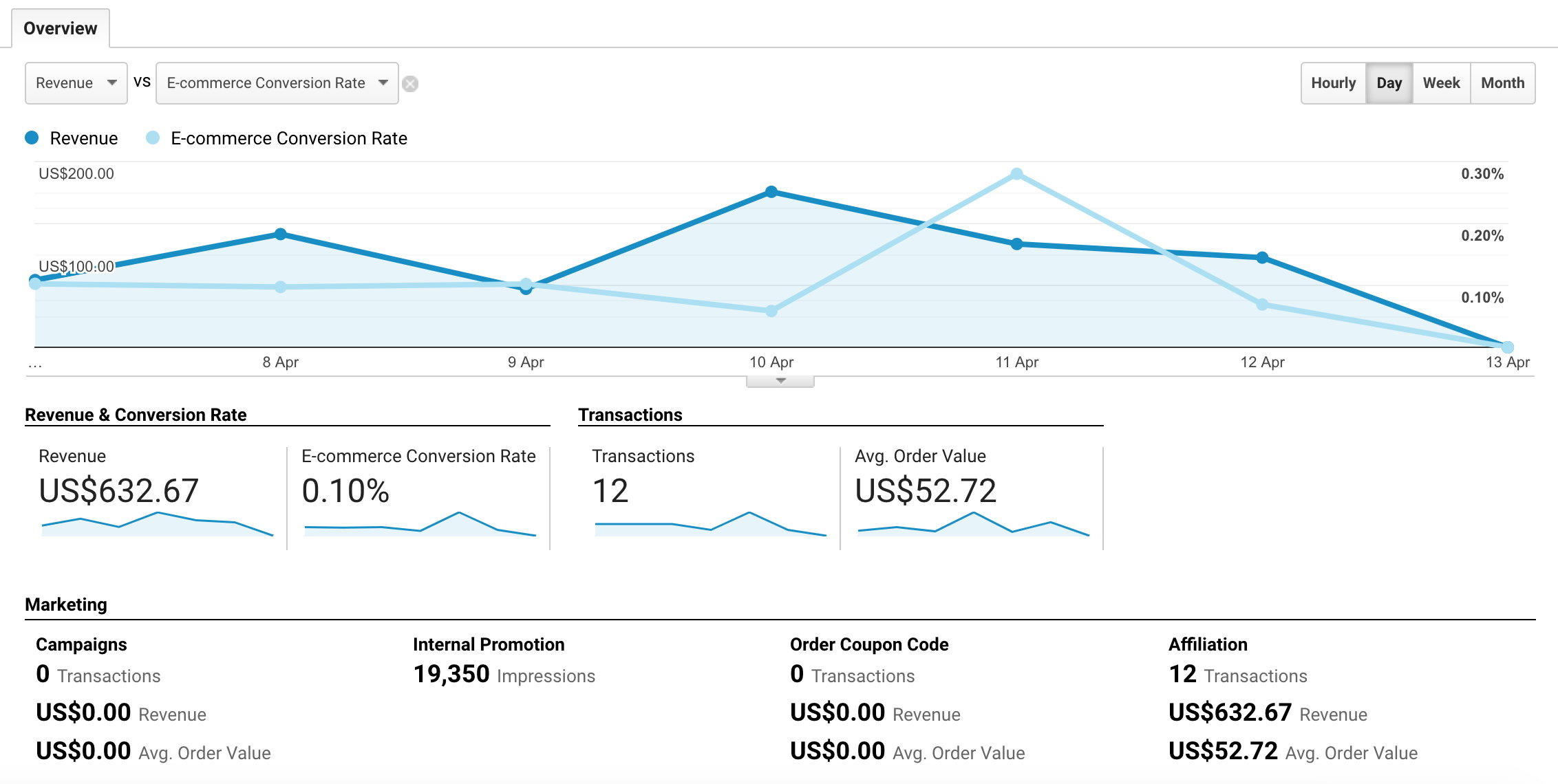 Google Analytics is one of many tools to offer customisable conversion tracking