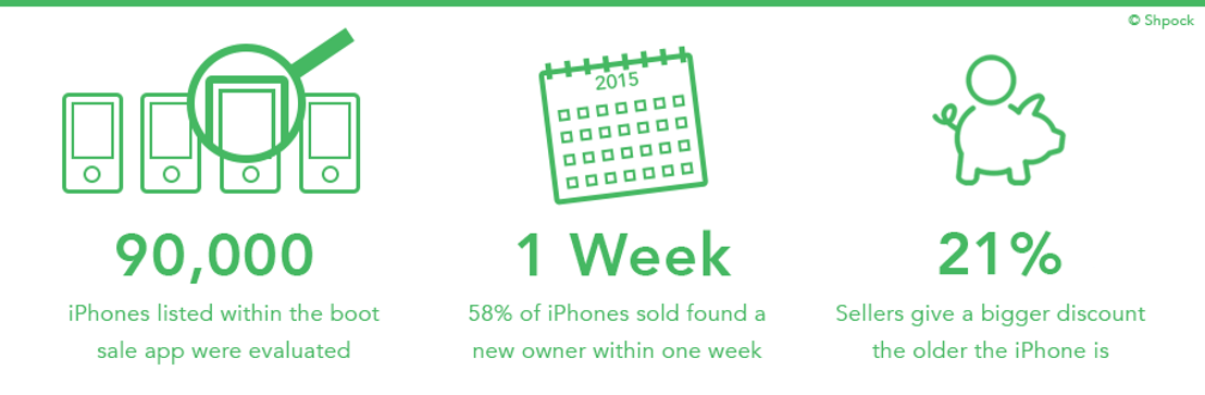 When is the best time to buy and sell used iPhones?