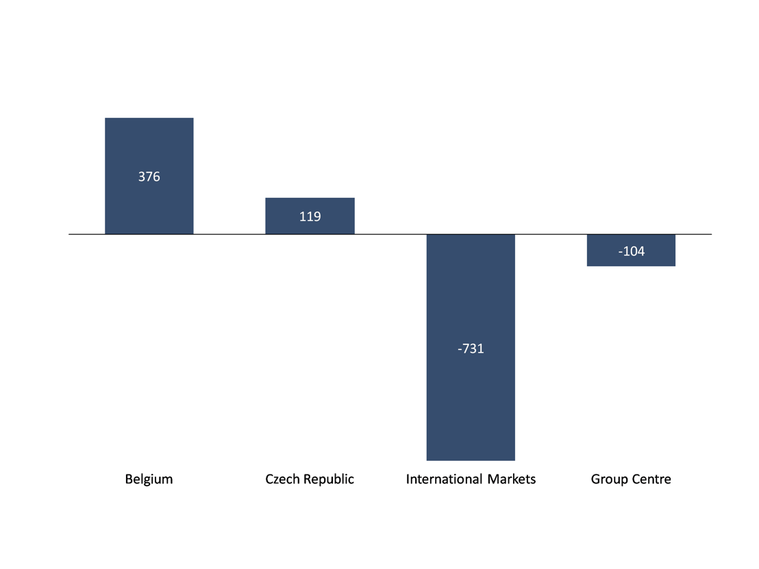 Adjusted net result by business unit 4Q2013