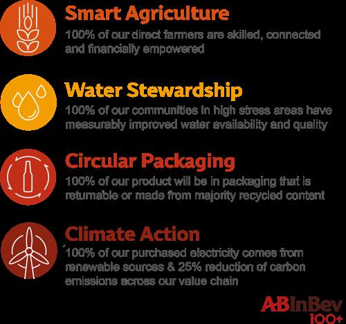 AB InBev lanceert duurzaamheidsdoelstellingen voor 2025 en 100+ Accelerator om lokale innovatie te promoten voor urgente wereldwijde uitdagingen