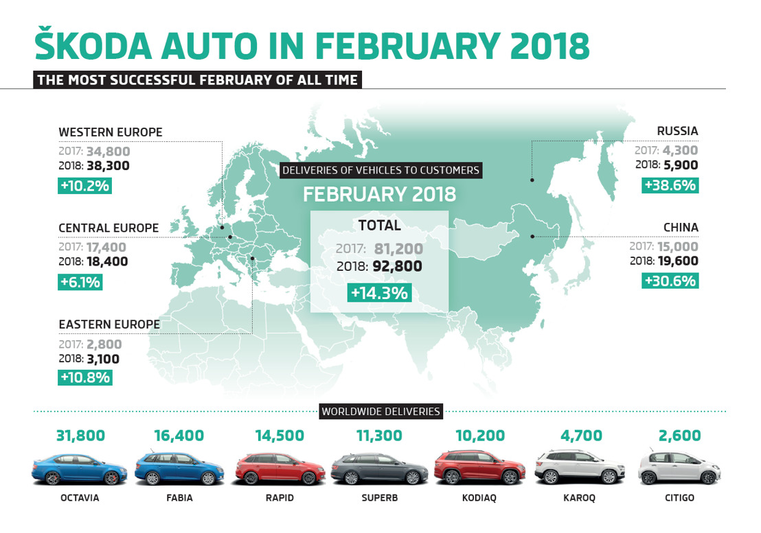ŠKODA AUTO achieves best February result in its history