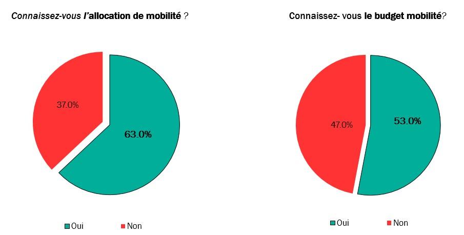 Figure 1_Comparaison de la familiarité des travailleurs avec l'allocation de mobilité et le budget mobilité