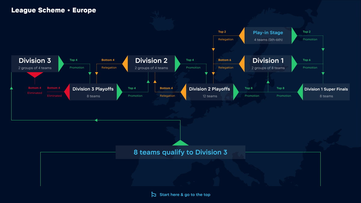 WePlay! Pushka League Season 2 format for Europe. Image credits to WePlay! Esports Press Office
