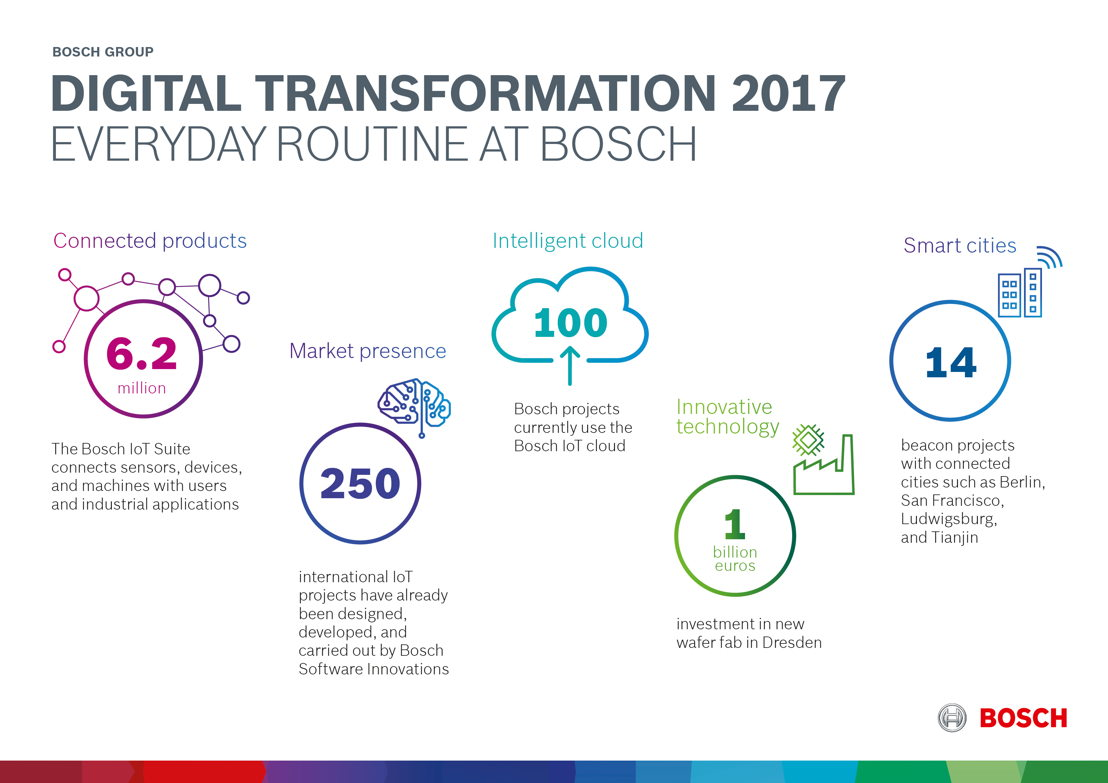 Digital transformation 2017