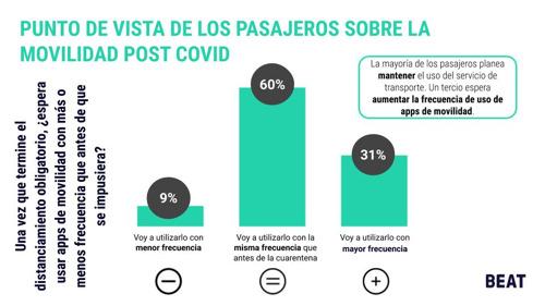 La movilidad post Covid-19: el 31% de los pasajeros planea utilizar apps con más frecuencia