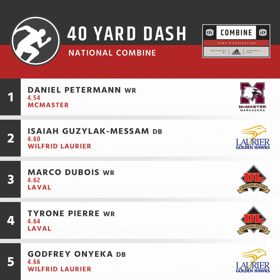 The top 5 competitors in the 40-yard dash at the CFL Combine presented by adidas.
