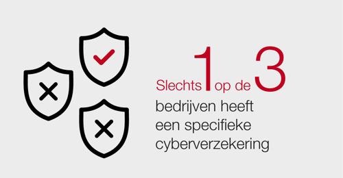 Hackers worden steeds doeltreffender: kwart minder aanvallen in België, maar de kosten liggen zes keer hoger