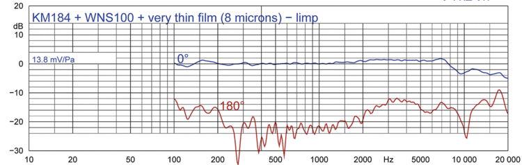 Abbildung 2b: KM 184 + WNS 100 - sehr dünne Kunststofffolien, nicht gespannt