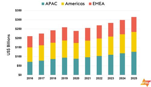 Los ingresos globales de la industria AV profesional disminuirán a 239 mil millones de USD en 2020; el crecimiento se reanudará en 2021, según los nuevos pronósticos de AVIXA