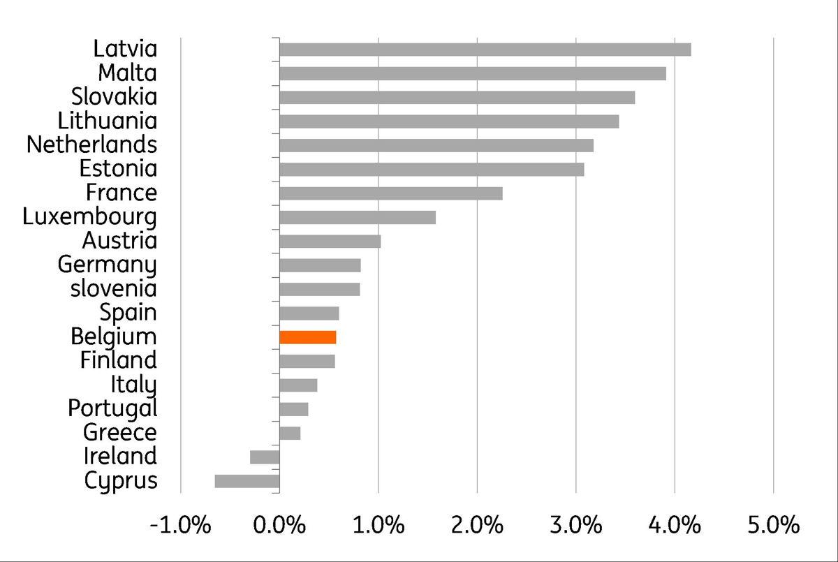 Gr. 7 Vergelijking van de inflatie (juni 2018 - juni 2019) van de voeding, de niet-alcoholische dranken (90%) en alcoholische dranken (10%) tussen de verschillende landen van de eurozone Bron: Thomson Reuters, Eurostat, berekeningen: ING
