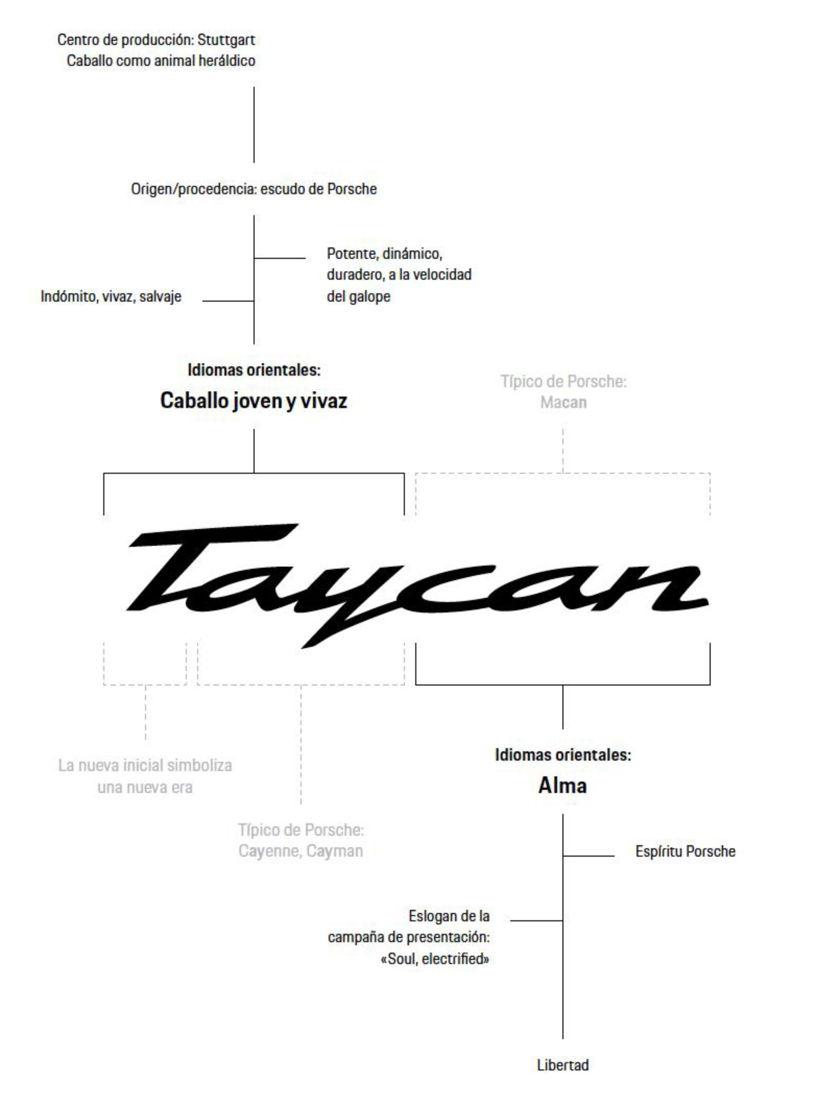 Porsche devela el origen y el significa del nombre Taycan