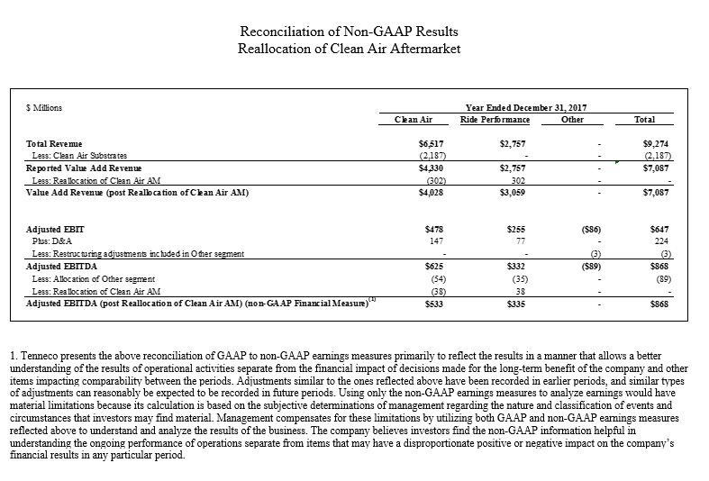 Attachement 1<br/>Reconciliation of GAAP to Non-GAAP results – Reallocation of Clean Air Aftermarket