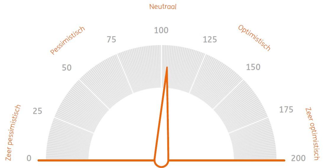 ING Beleggersbarometer: Belgische belegger is coronamoe